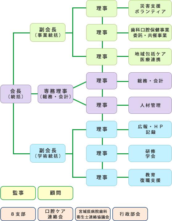 宮城県歯科衛生士会組織図